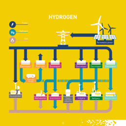 The hydrogen economy is already a $100 billion market worldwide.