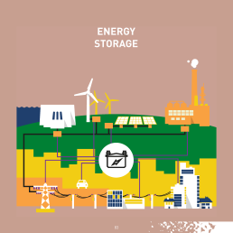 The term 'energy storage' refers to a diverse group of technologies that work according to different principles: mechanical (e.g. pumped hydro storage, flywheels, compressed air energy storage), chemical (e.g. power-to-gas), electrochemical (e.g. batteries), thermal (e.g. hot water storage), and electrical (e.g. supercapacitors). Some provide very fast responding, short-duration balancing power (such as flywheels or supercapacitors)  while other technologies provide longer duration storage for balancing at a timescale of hours, days or even for seasons (for instance, pumped hydro or hydrogen storage).