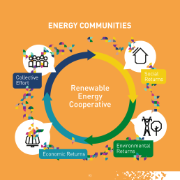 Already today, energy communities have transformed the energy market in many European countries while contributing to revitalizing the local economy and creating jobs. Energy communities deliver a significant share of renewables investment and promote their local development and public support. With the right European legal framework, energy communities could flourish and deliver an importantshare of Europe's renewable energy and therefore contribute in a significant way to the decarbonization of Europe.
