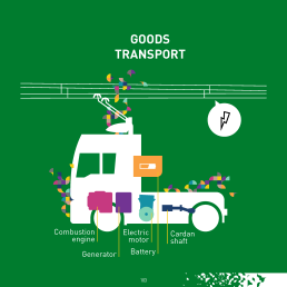 Fuel savings can come from better aerodynamics, tires, and incremental powertrain improvements. A 2015 study by the International Council on Clean Transportation found that for US trucks fuel savings of up to 54% would pay back within 2.5 years. In coming years, electric trucks, either running on batteries alone or electrified through catenary lines, will bring more substantial benefits in terms of cost and pollutant emissions reductions.