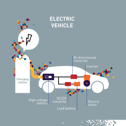 Since 2014, global electric vehicle (EV) sales have more than doubled, while worldwide EV sales jumped by 42% in 2016 compared to 2015. Today, more than 2 million electric vehicles are driving on the world's roads.