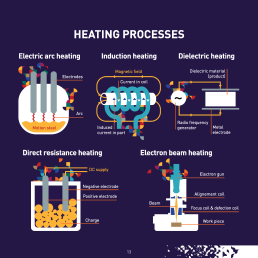 Electromagnetic processing can potentially halve the final energy demand for EU process heat which is 20% of final energy demand in the EU.