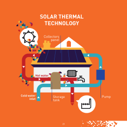Solar thermal technologies are very flexible and can adapt to a wide range of situations and can be used on small and large scale. It is mainly used for: 1) domestic hot water and space heating, 2) district heating, 3) industrial process heat, and 4) air conditioning and cooling.