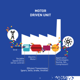 The technology to make motor systems more energy efficient is available on the market and its adoption is mostly beneficial from a life-cycle costing perspective.