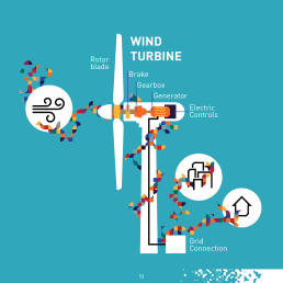 In 1985, wind turbines were under 1 MW with rotor diameters of around 15 meters. Today, 7.5 MW onshore turbines are the largest with a rotor diameter of 127 meters. And offshore, the industry installs 8 MW turbines with a rotor diameter of over 160 meters and a tip height of nearly 190 meters.