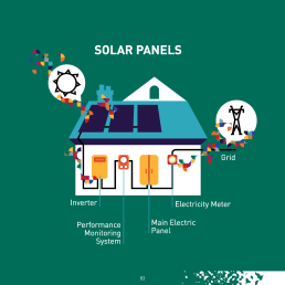 Did you know? Solar power and renewable energies helped Europe cut its greenhouse gas emissions and fossil fuel consumption by 10% in 2015. This demonstrates that clean energy technologies, like solar, are vital to reducing CO2 emissions. Scaling up and accelerating the deployment is imperative to be able to limit global warming to 2°C.