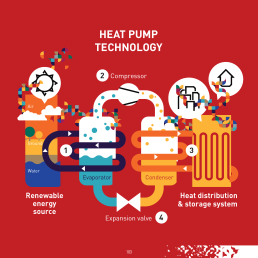 A heat pump system consists of a heat source, the heat pump unit and a system to distribute heating and cooling. Among several possible concepts, the electric compression cycle is most common. The heat pump works as follows: (1) a transfer fluid (refrigerant) is exposed to the energy source, where it evaporates and thus cools the source. Using a compressor (2), the refrigerant vapour is compressed and its temperature increased. In the next step (3), the high temperature – high pressure vapour – is fed into a heat exchanger where the energy is transferred to a distribution system. The vapour cools down and condenses. After the pressure is released in an expansion valve (4), the liquid is exposed to the heat source again and the cycle is closed.