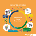 Energy Communities
