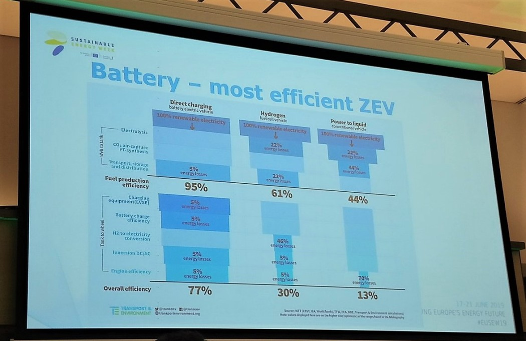 Energy efficiency of battery electric vehicles